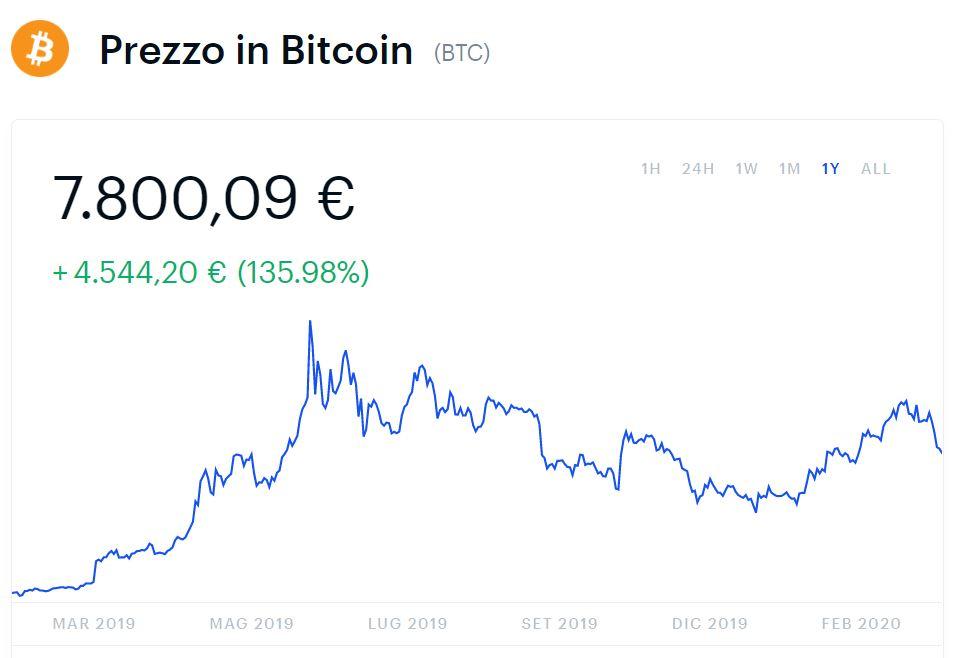 bitcoin investire euro
