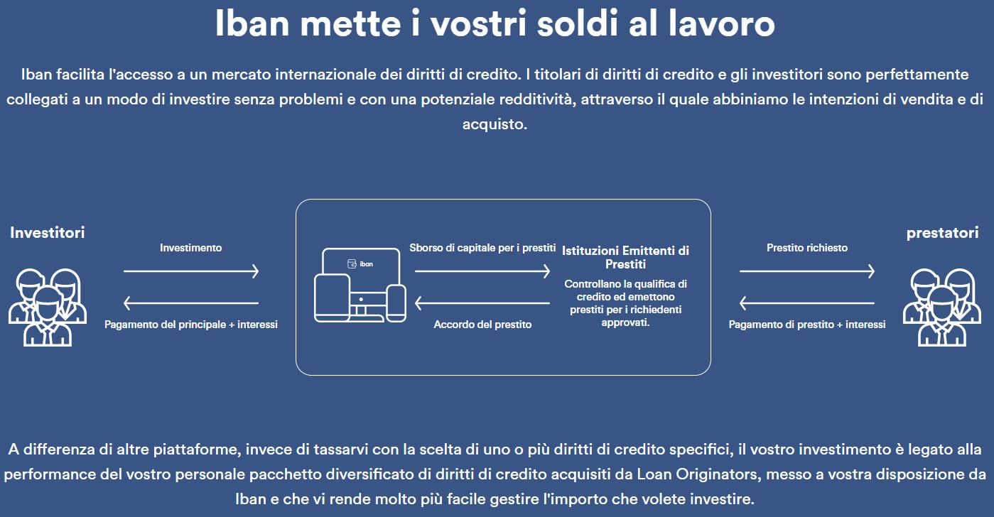 come funziona iban wallet