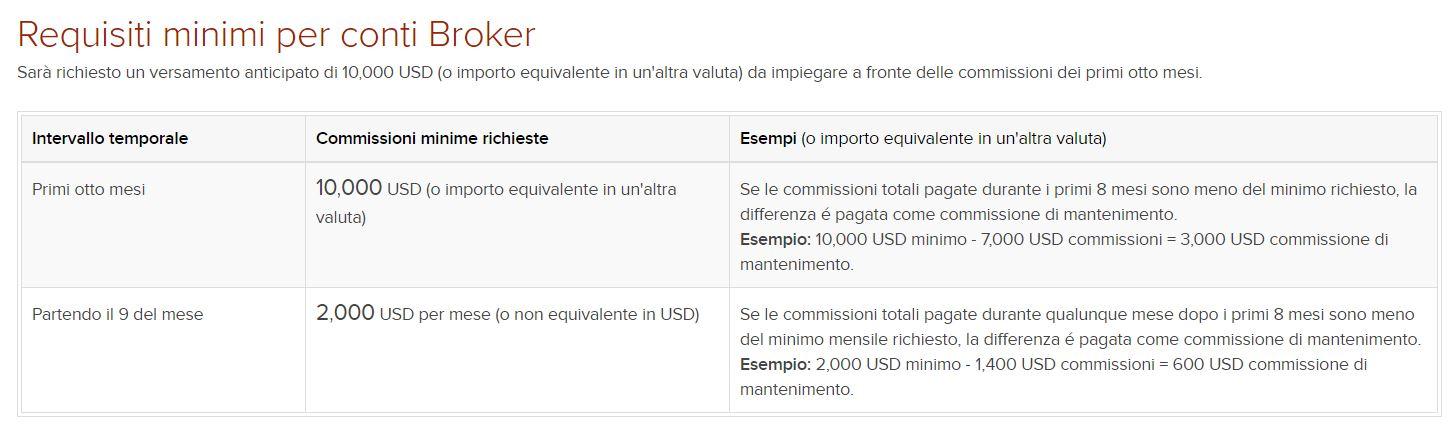 interactive brokers costi