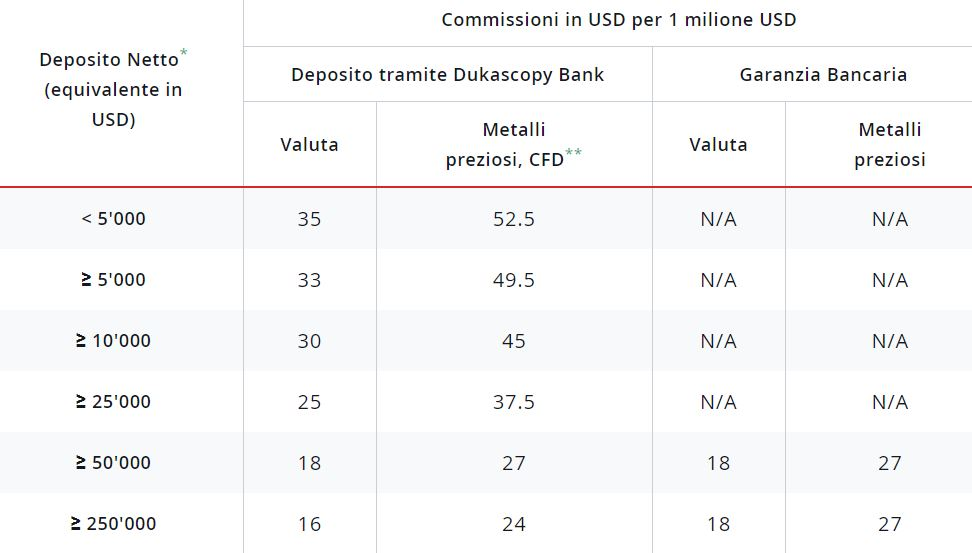 costi commissioni dukascopy