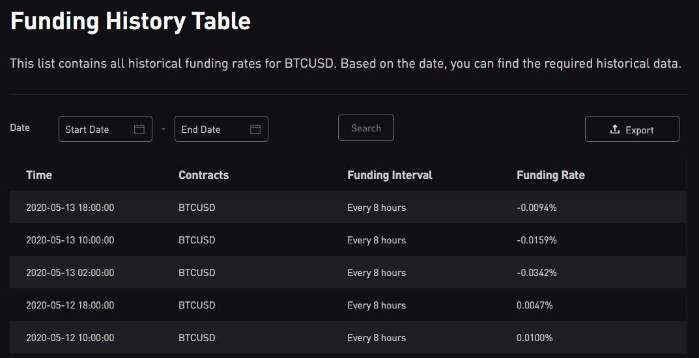 funding bybit