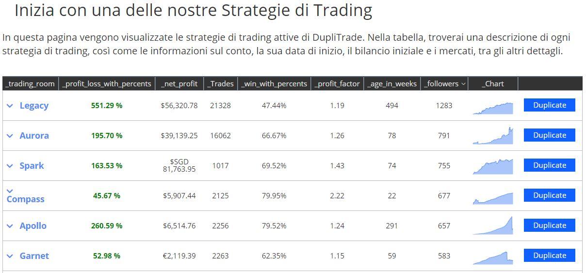 strategie trading duplitrade