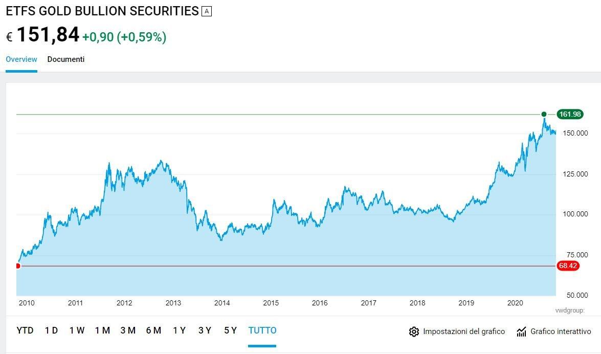 etfs gold bullion securities