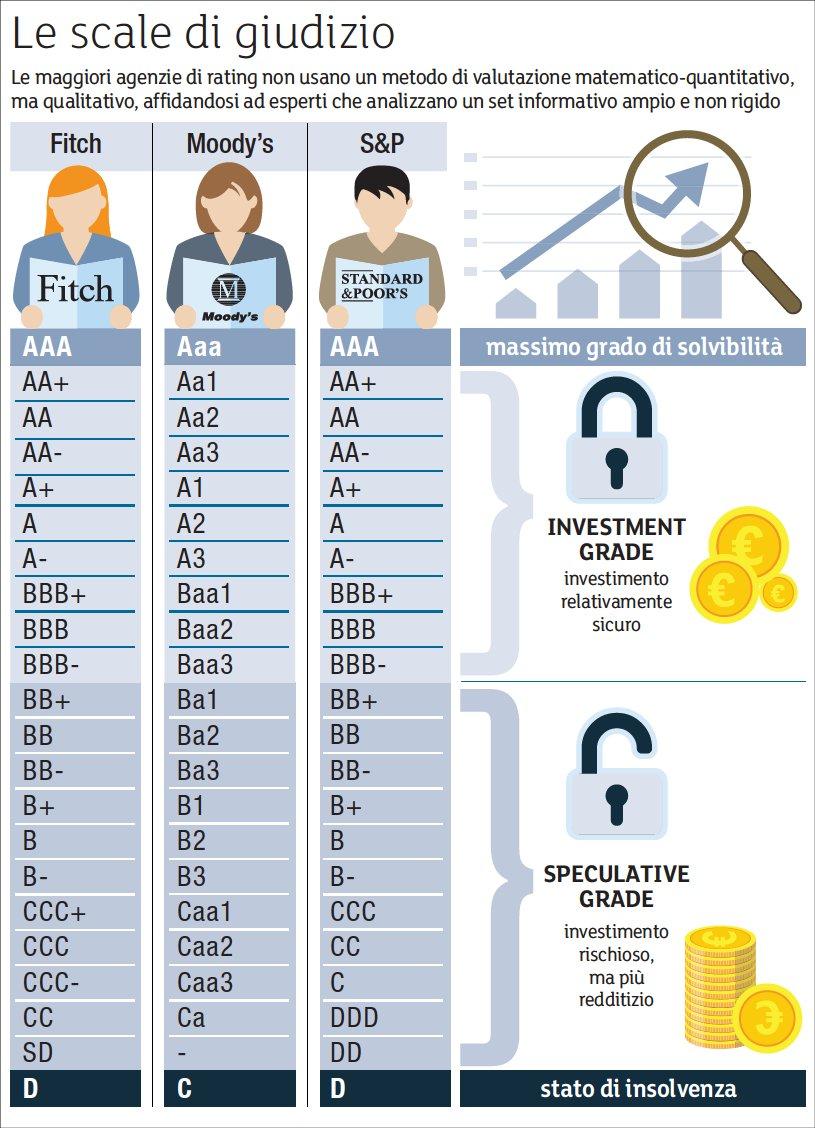 agenzie di rating azioni