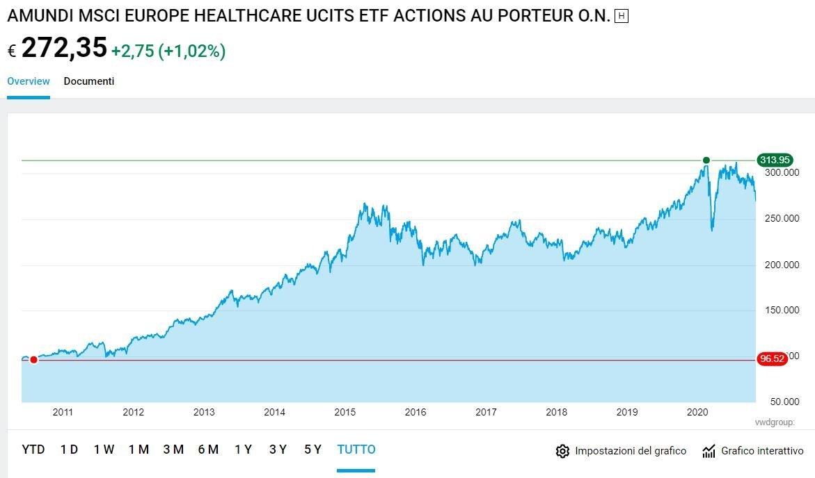 amundi etf msci europe healthcare