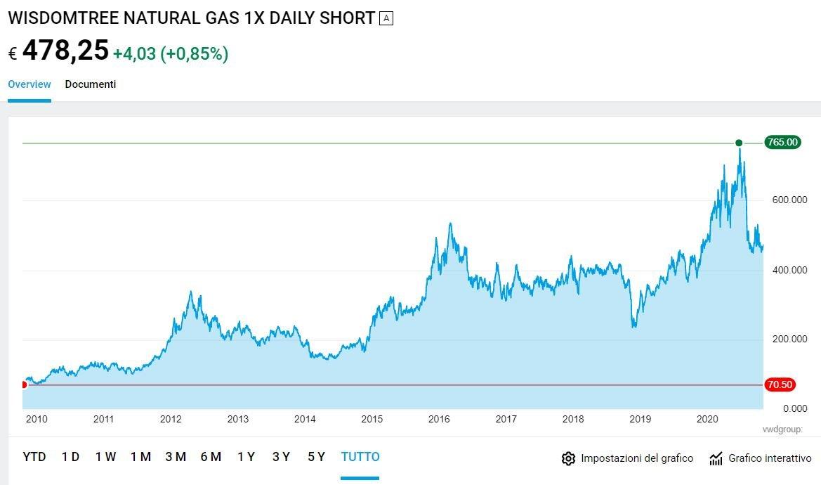 etf natural gas