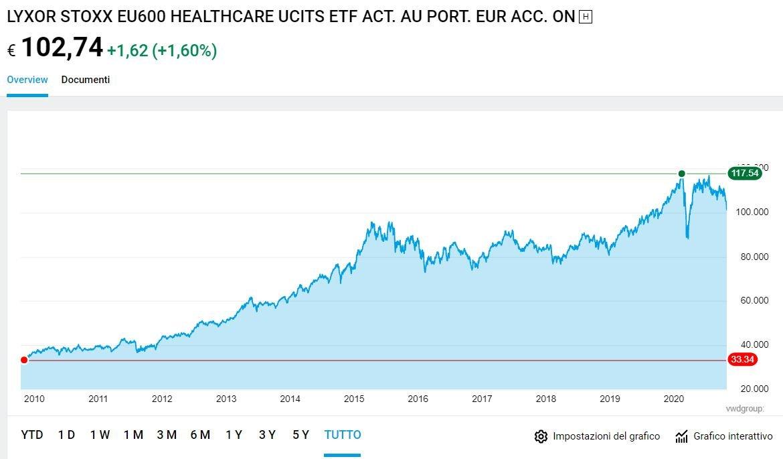 lyxor stoxx europe 600 healthcare