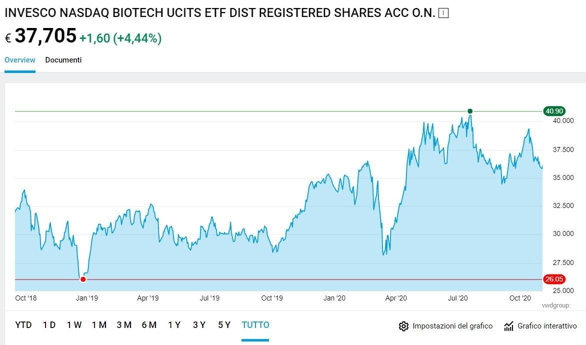 miglior etf azionario biotecnologie