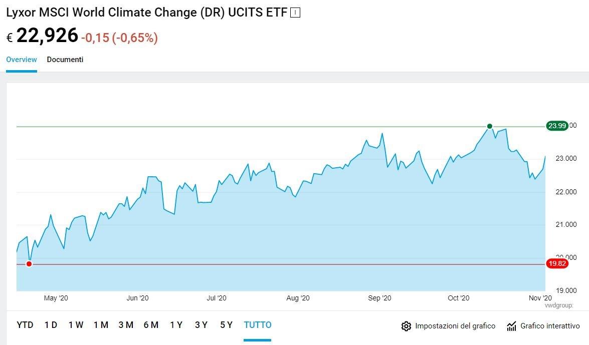 miglior etf azionario cambiamento climatico