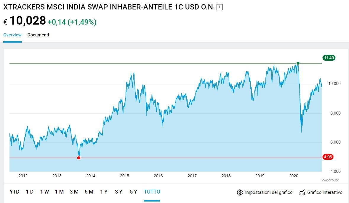 miglior etf azionario india
