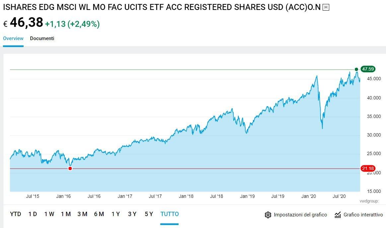 miglior etf azionario internazionale growth