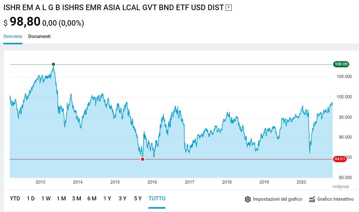 miglior etf obbligazionario asiatico