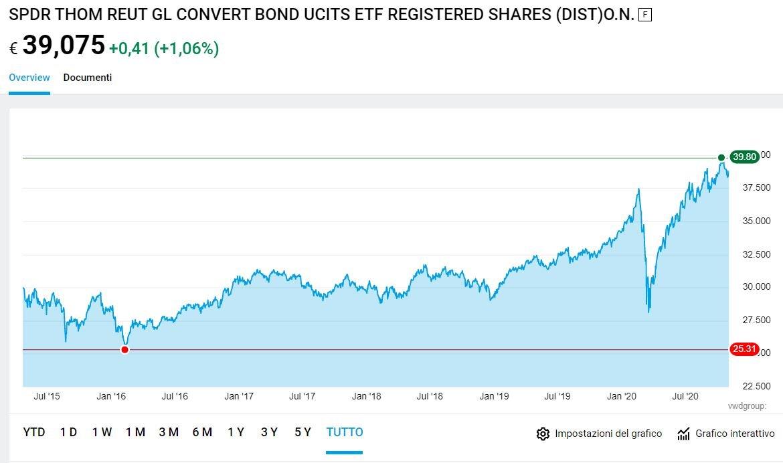 miglior etf obbligazioni convertibili
