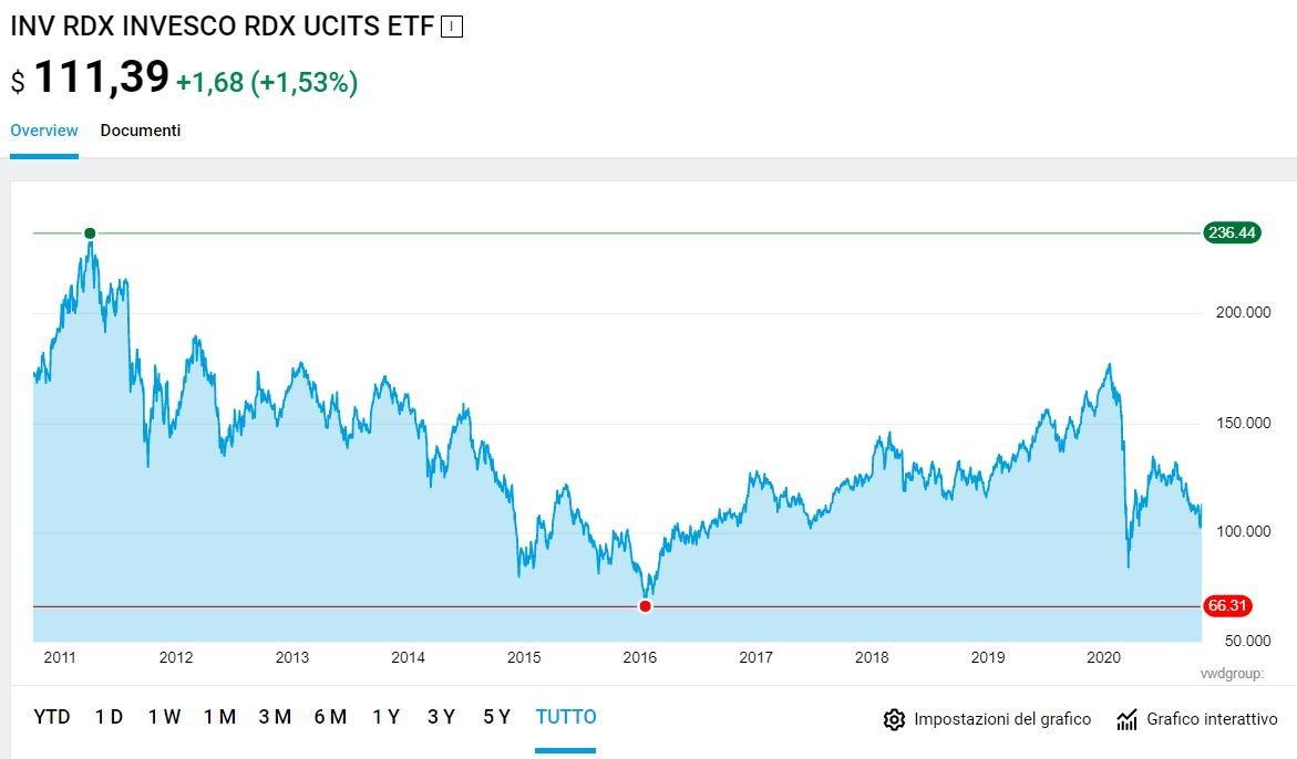 russia index etf