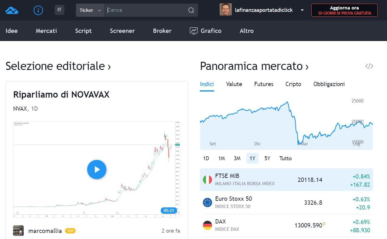 come funziona tradingview