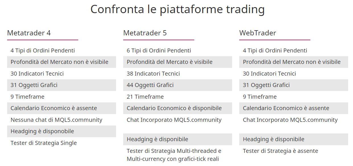 piattaforme trading teletrade