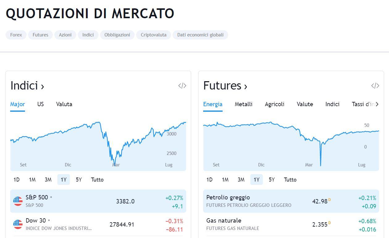 quotazioni di mercato tradingview