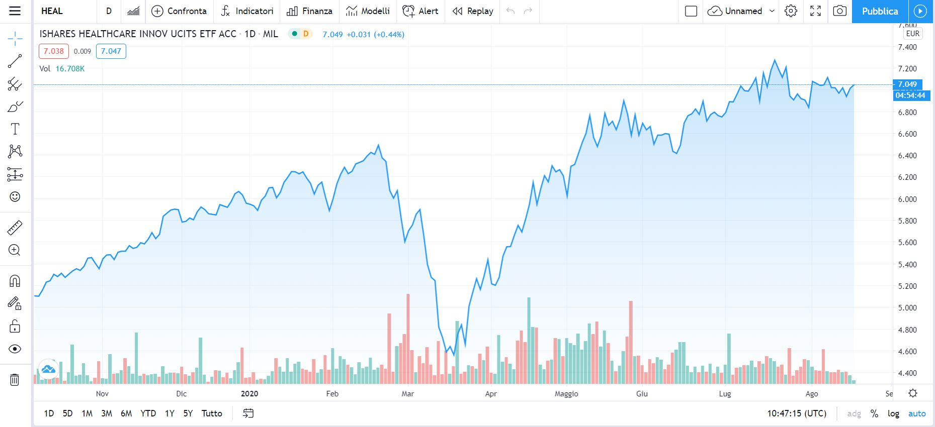 tabelle tradingview