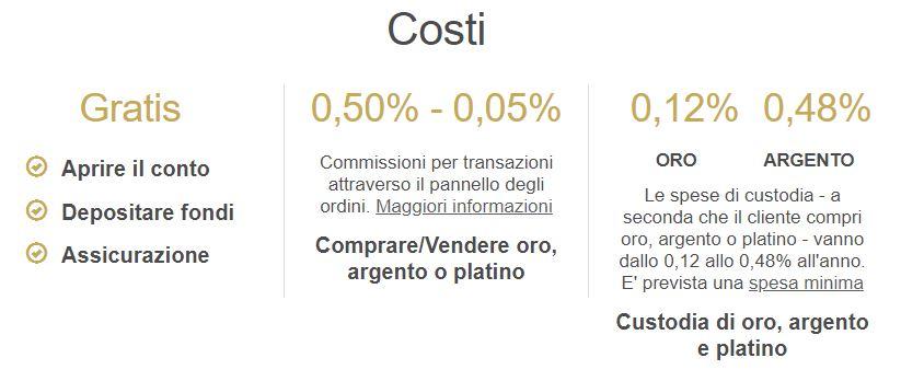 costi bullionvault