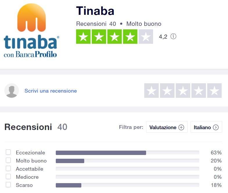 tinaba robo advisor opinioni