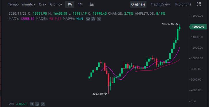 bitcoin come cambiarli in euro