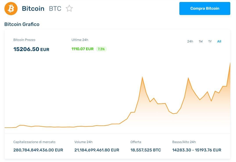 bitcoin come convertirli in euro