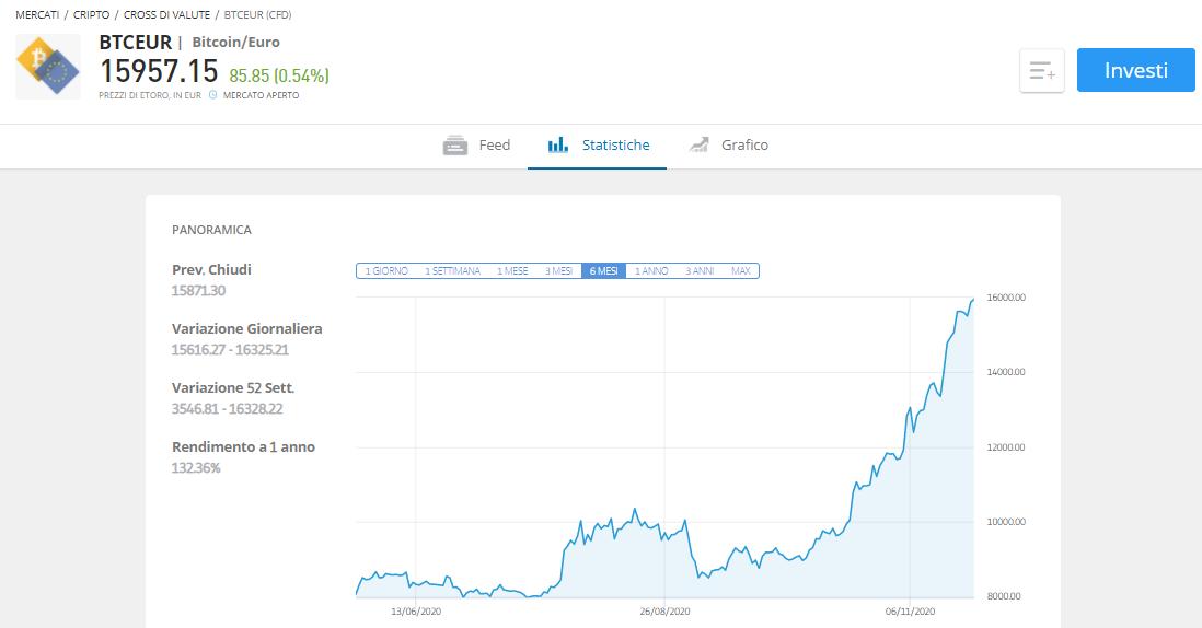 etoro euro bitcoin