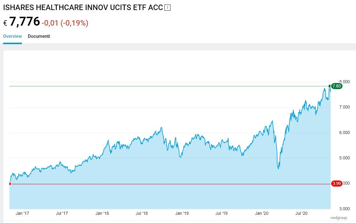ishares healthcare innovation ucits etf
