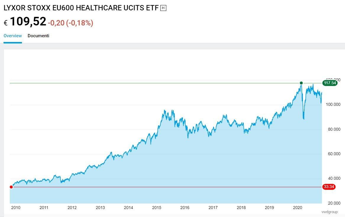 lyxor etf world healthcare