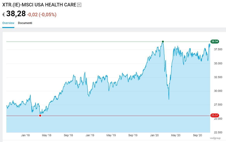 msci world healthcare etf