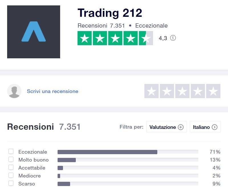 trading 212 opinioni