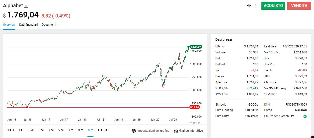 analisi dei prezzi di criptocurrency forex trading online demo account