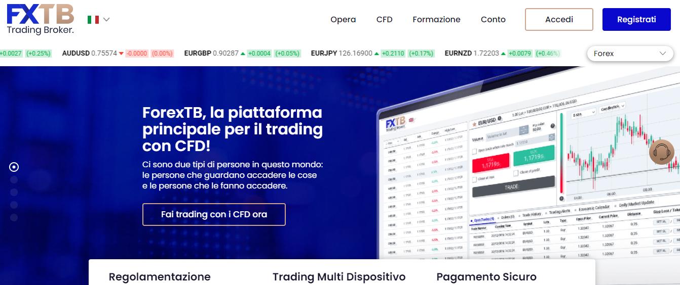 azioni shopify forextb