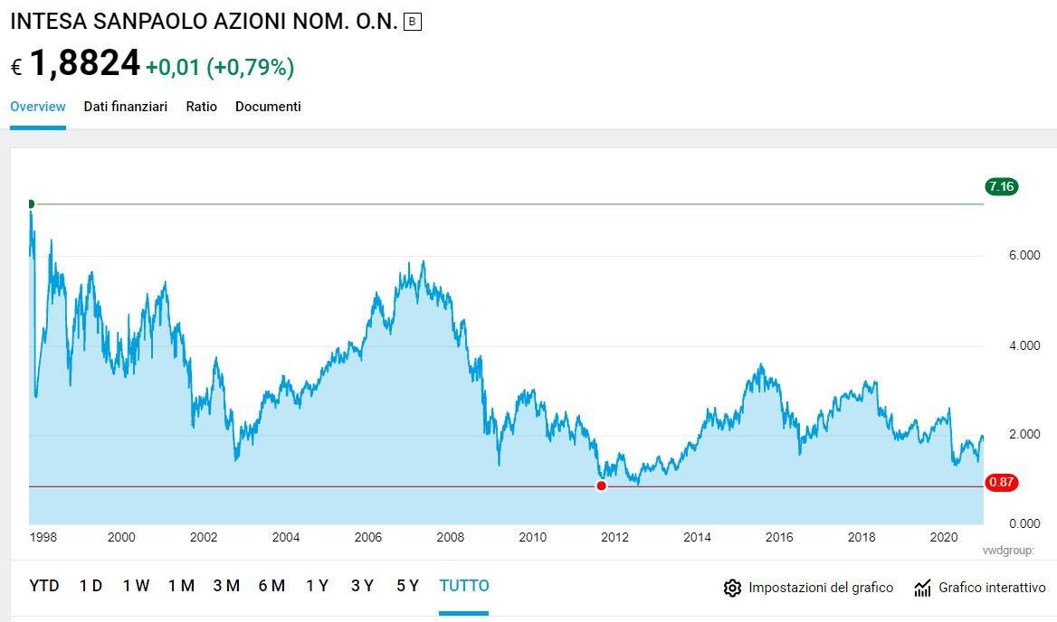 POSTE ITALIANE - Quotazioni in tempo reale - luigirota.it