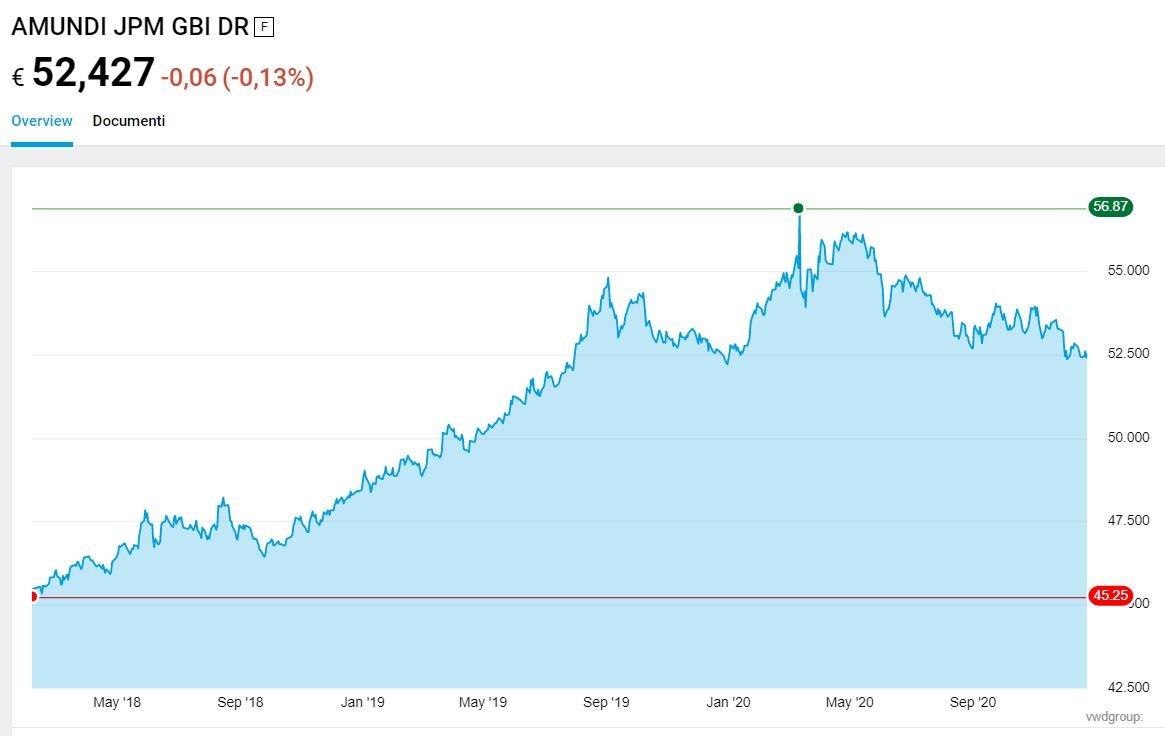 etf petrolio borsa italiana