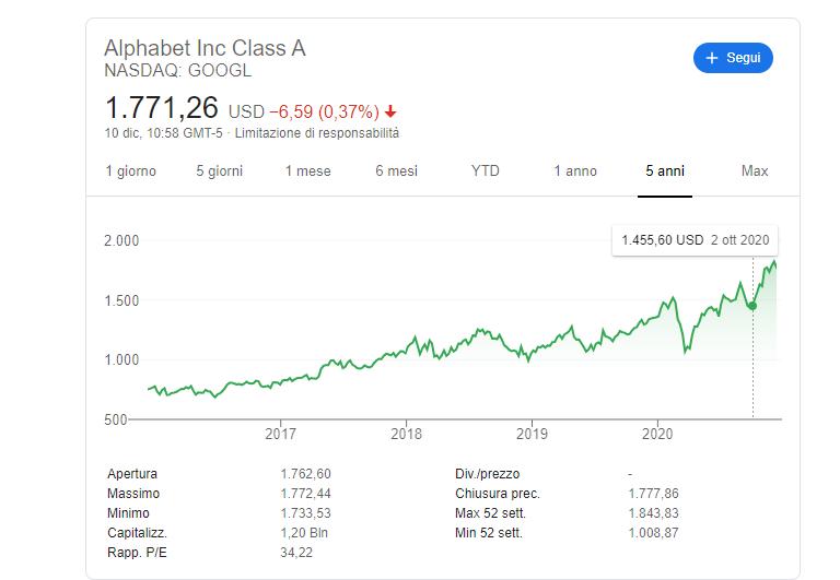 valore azioni alphabet oggi
