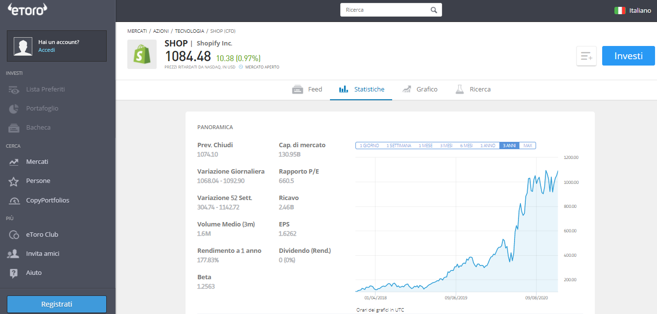 valore azioni shopify oggi