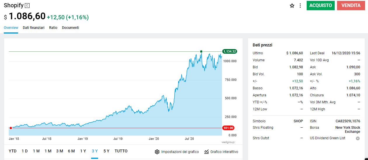 valore azioni shopify