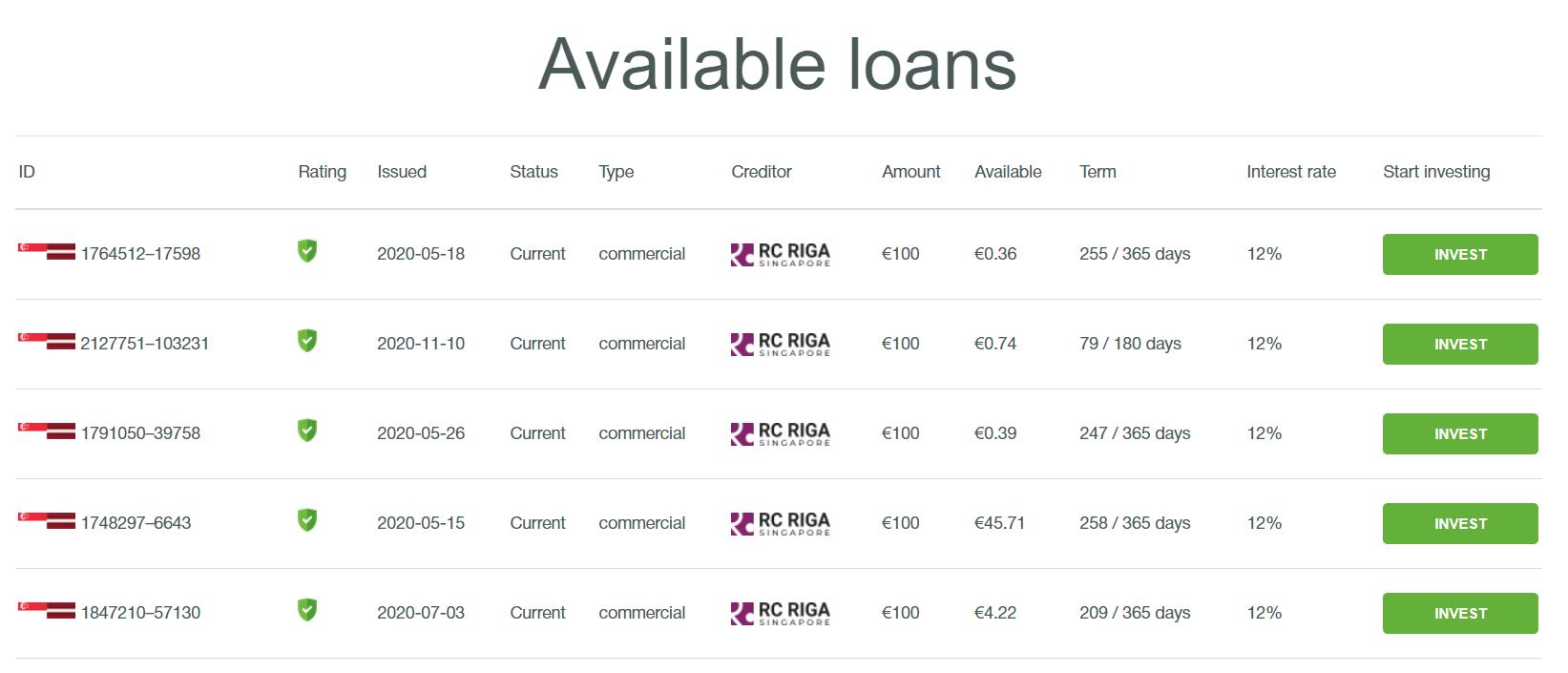 prestiti disponibili p2p