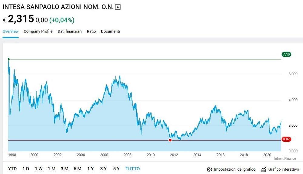azioni borsa italiana da comprare