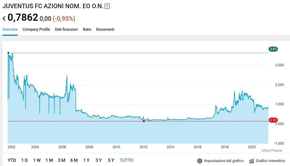 azioni italiane da comprare 2021