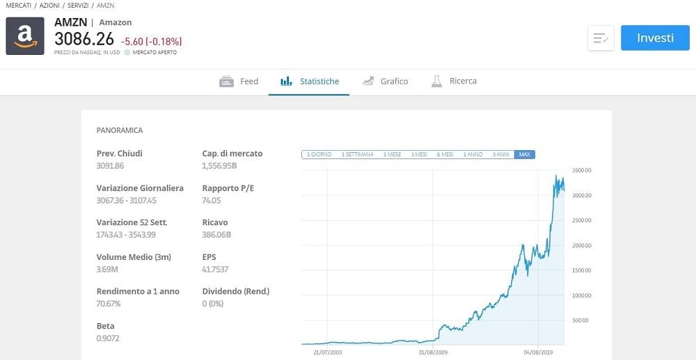 come comprare azioni amazon online