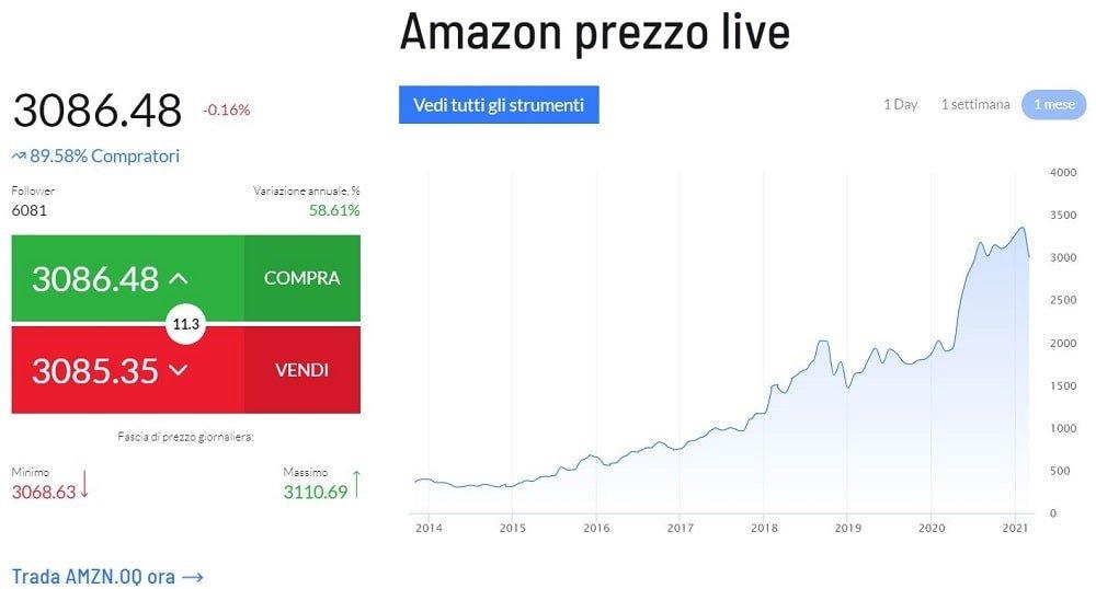 come si comprano azioni amazon