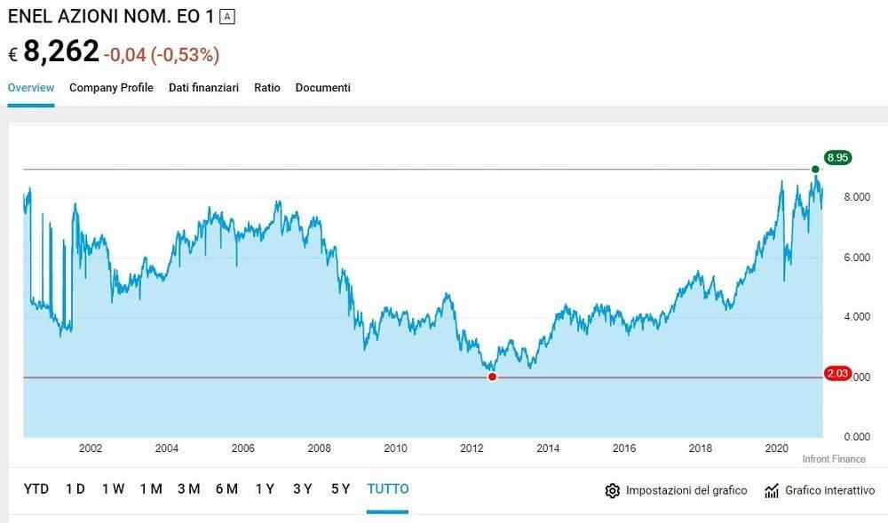 migliori azioni italiane da comprare oggi
