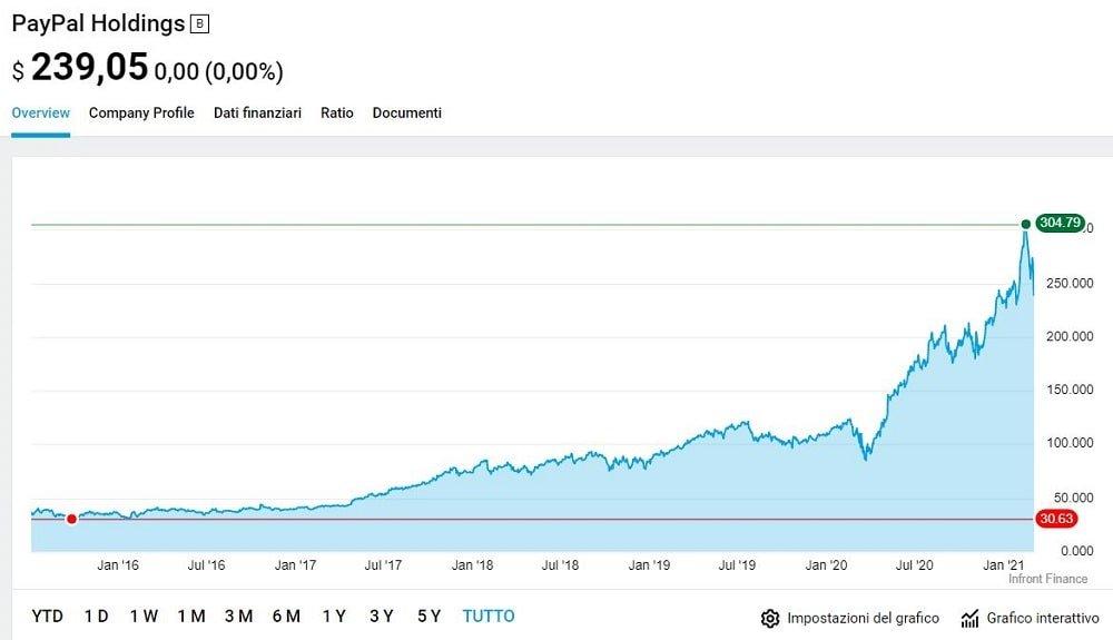 titoli azionari da comprare