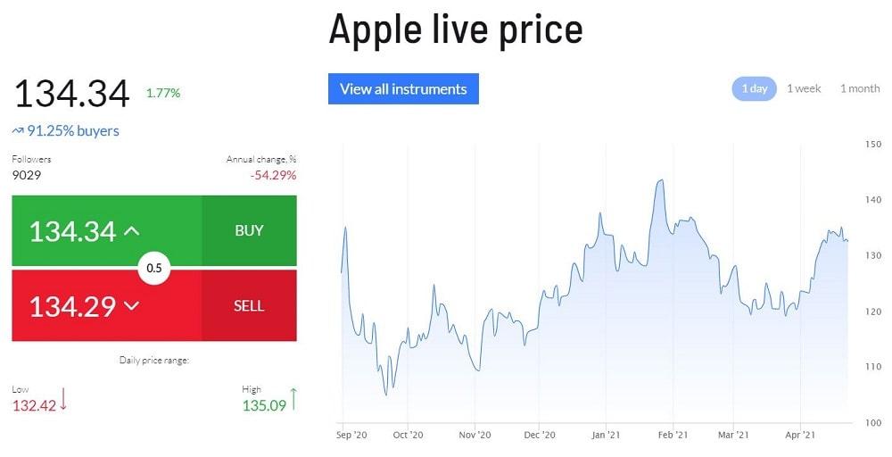 azioni apple comprare