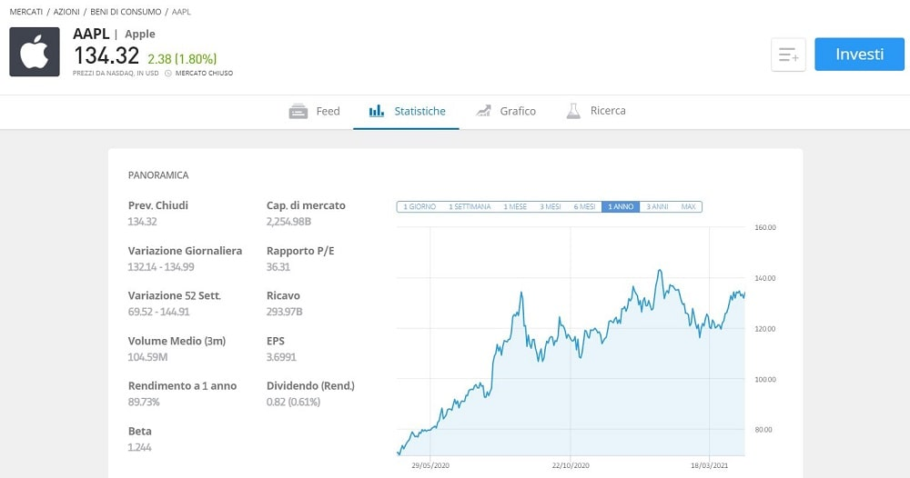 come comprare azioni apple online