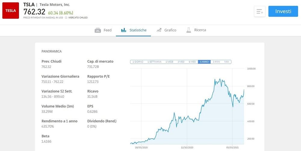 comprare azioni tesla in italia
