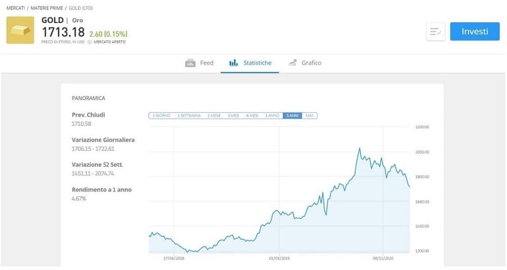 comprare e vendere oro online