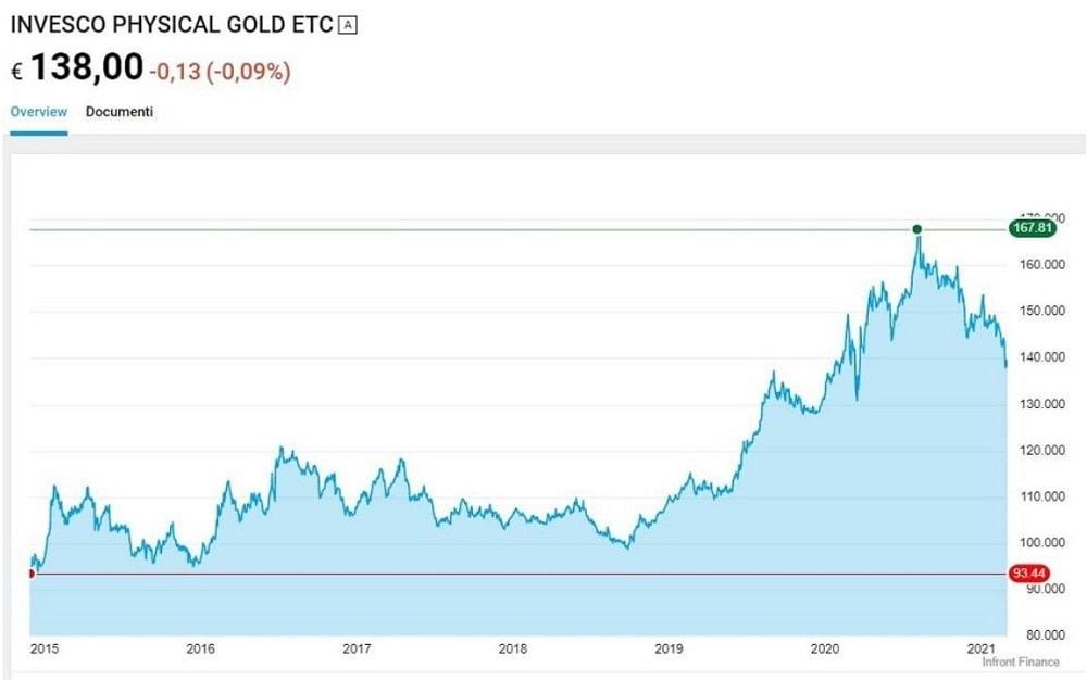 comprare sterline oro online